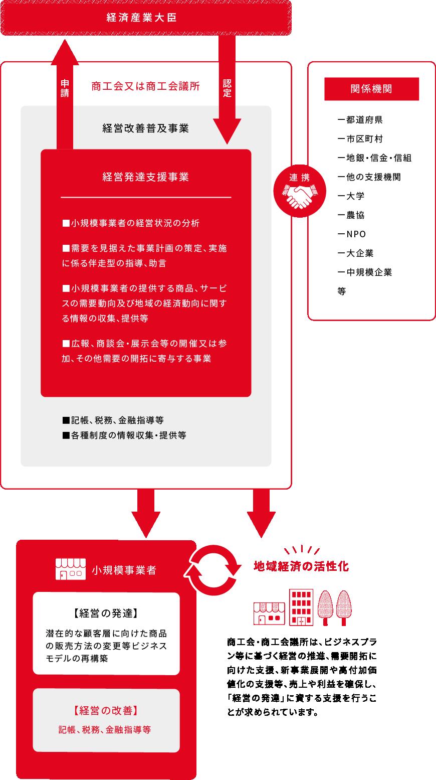 経営発達支援計画支援イメージ